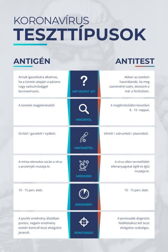 Clungene SARS-CoV-2 készlet - SARS-CoV-2 teszt - 1 db - Antigén (Ag)